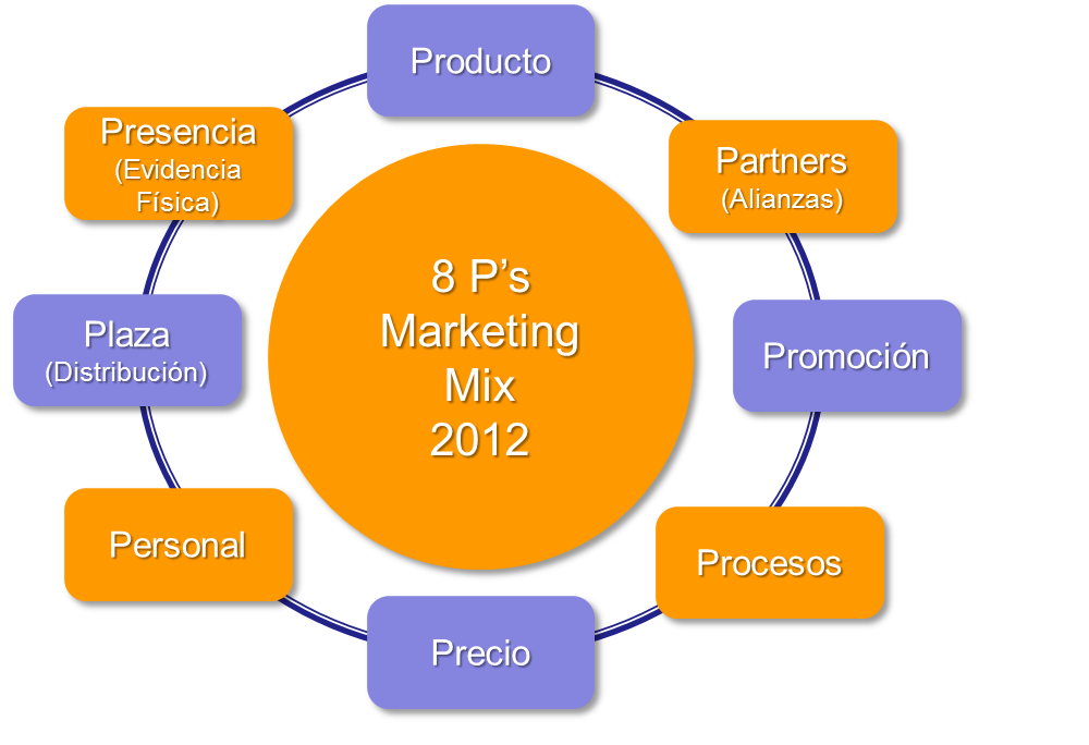 Marketing Mix | Dirección Comercial Blog