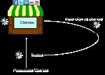 Claves comercio